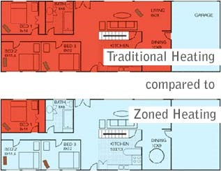 Zoned Heating/Cooling…Should You or Shouldn't You Include in Your Custom Built Home?