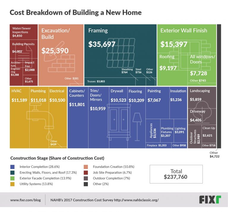 Costs of Building a New Home