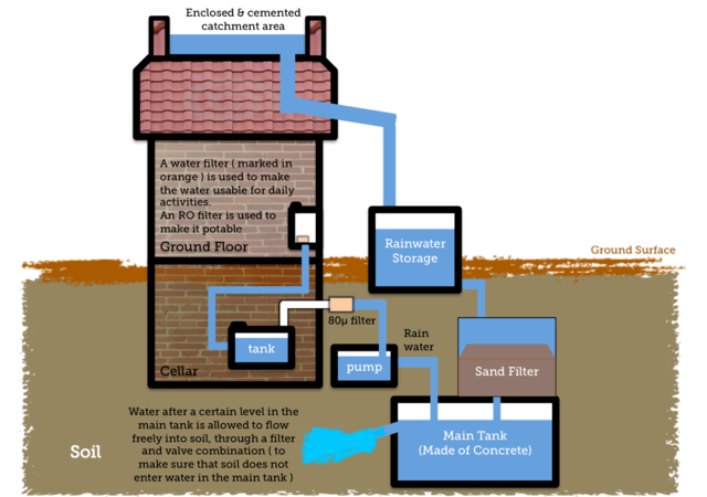 Rainwater Harvest Systems and Sustainable Home Design